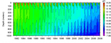 Time series model of vertical pH profiles in a region south of Iceland. Image credit: http://neptune.gsfc.nasa.gov/osb/index.php?section=116