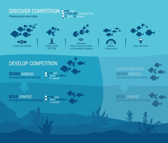 Ocean Observing Prize – Discover Competition & Develop Competition